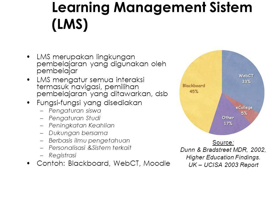 Learning Management Sistem (LMS) LMS merupakan lingkungan pembelajaran yang digunakan oleh pembelajar LMS mengatur semua interaksi termasuk navigasi, pemilihan pembelajaran yang ditawarkan, dsb Fungsi-fungsi yang disediakan –Pengaturan siswa –Pengaturan Studi –Peningkatan Keahlian –Dukungan bersama –Berbasis ilmu pengetahuan –Personalisasi &Sistem terkait –Registrasi Contoh: Blackboard, WebCT, Moodle Source: Dunn & Bradstreet MDR, 2002, Higher Education Findings.