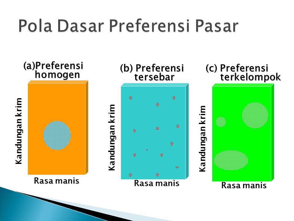 (a)Preferensi homogen homogen Rasa manis Kandungan krim (b) Preferensi tersebar tersebar Kandungan krim Rasa manis (c) Preferensi terkelompok terkelompok Kandungan krim Rasa manis