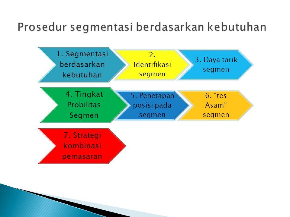 1.Segmentasi berdasarkan kebutuhan 2. Identifikasi segmen 3.