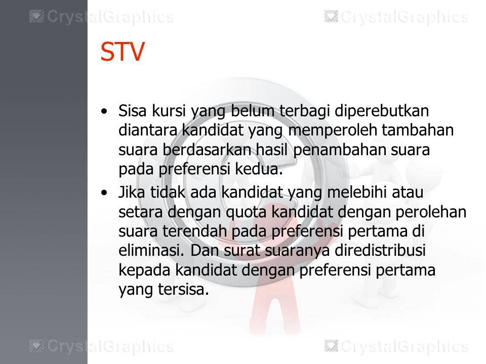 STV Sisa kursi yang belum terbagi diperebutkan diantara kandidat yang memperoleh tambahan suara berdasarkan hasil penambahan suara pada preferensi kedua.