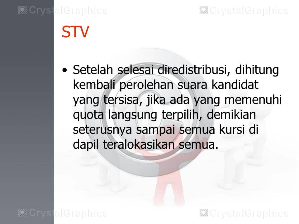 STV Setelah selesai diredistribusi, dihitung kembali perolehan suara kandidat yang tersisa, jika ada yang memenuhi quota langsung terpilih, demikian seterusnya sampai semua kursi di dapil teralokasikan semua.