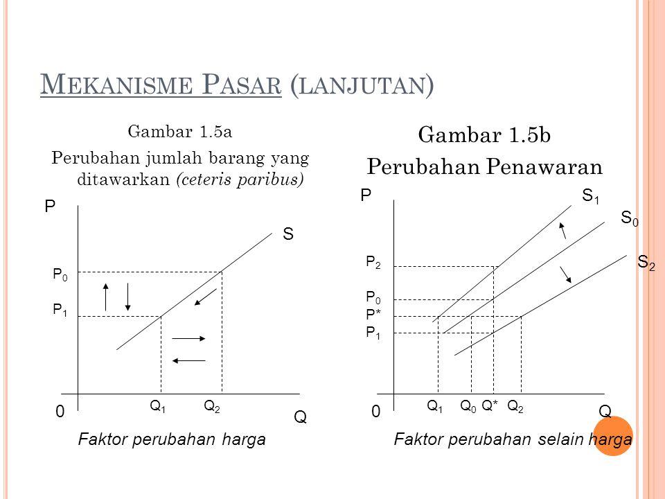 M EKANISME P ASAR ( LANJUTAN ) Gambar 1.5a Perubahan jumlah barang yang ditawarkan (ceteris paribus) Gambar 1.5b Perubahan Penawaran P P0P1P0P1 0 Q 1