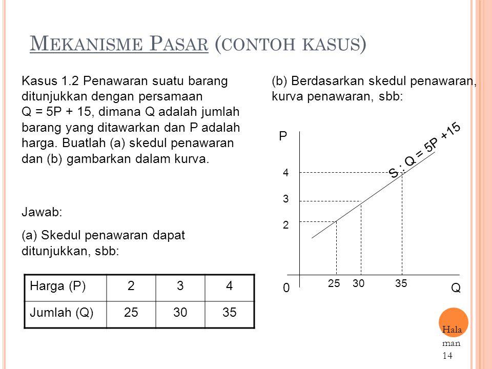 M EKANISME P ASAR ( CONTOH KASUS ) Harga (P)234 Jumlah (Q)253035 Hala man 14 Kasus 1.2 Penawaran suatu barang ditunjukkan dengan persamaan Q = 5P + 15