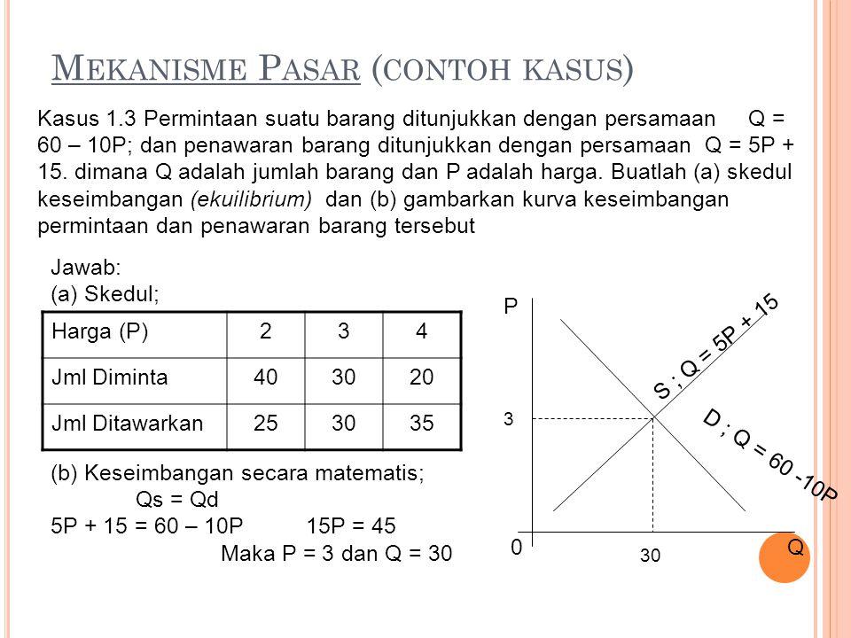 M EKANISME P ASAR ( CONTOH KASUS ) Harga (P)234 Jml Diminta403020 Jml Ditawarkan253035 Kasus 1.3 Permintaan suatu barang ditunjukkan dengan persamaan