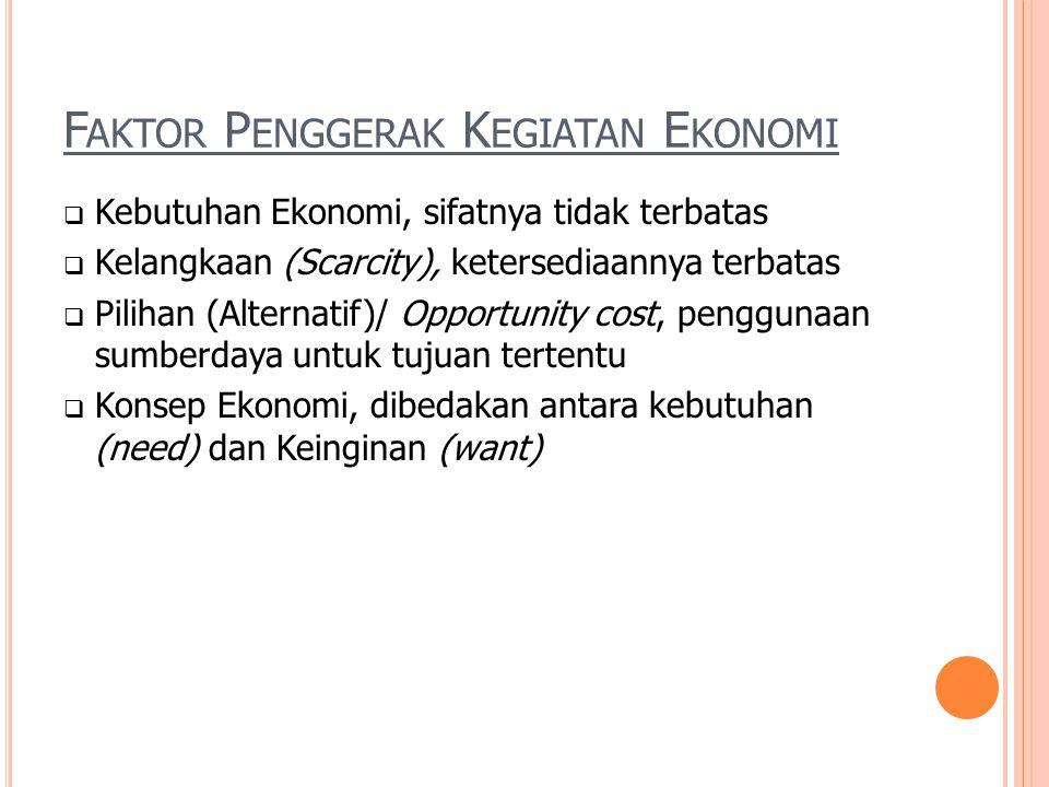 F AKTOR P ENGGERAK K EGIATAN E KONOMI  Kebutuhan Ekonomi, sifatnya tidak terbatas  Kelangkaan (Scarcity), ketersediaannya terbatas  Pilihan (Altern