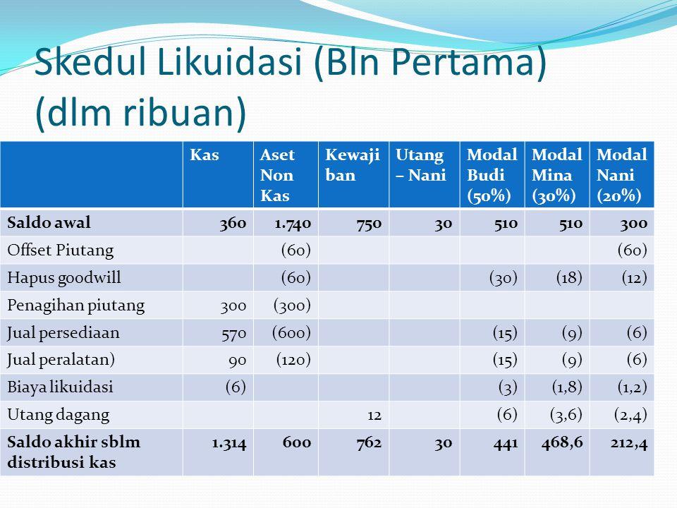 Skedul Likuidasi (Bln Pertama) (dlm ribuan) KasAset Non Kas Kewaji ban Utang – Nani Modal Budi (50%) Modal Mina (30%) Modal Nani (20%) Saldo awal3601.
