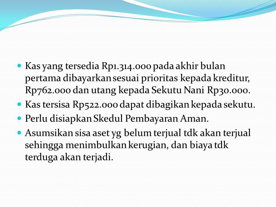 Kas yang tersedia Rp1.314.000 pada akhir bulan pertama dibayarkan sesuai prioritas kepada kreditur, Rp762.000 dan utang kepada Sekutu Nani Rp30.000. K