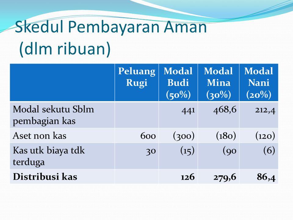 Skedul Pembayaran Aman (dlm ribuan) Peluang Rugi Modal Budi (50%) Modal Mina (30%) Modal Nani (20%) Modal sekutu Sblm pembagian kas 441468,6212,4 Aset