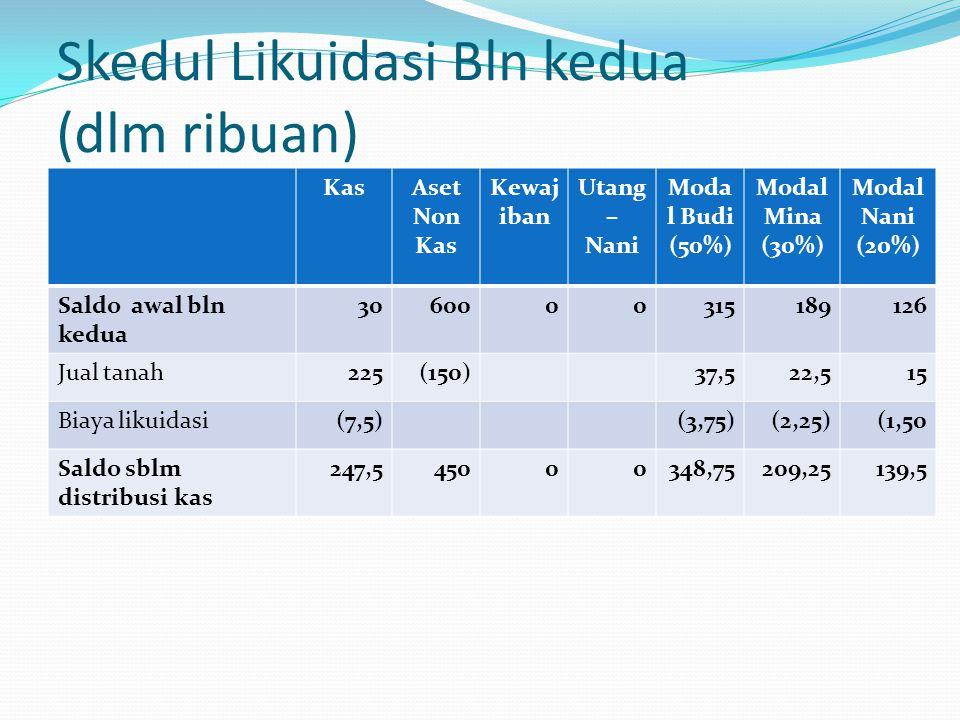 Skedul Likuidasi Bln kedua (dlm ribuan) KasAset Non Kas Kewaj iban Utang – Nani Moda l Budi (50%) Modal Mina (30%) Modal Nani (20%) Saldo awal bln ked