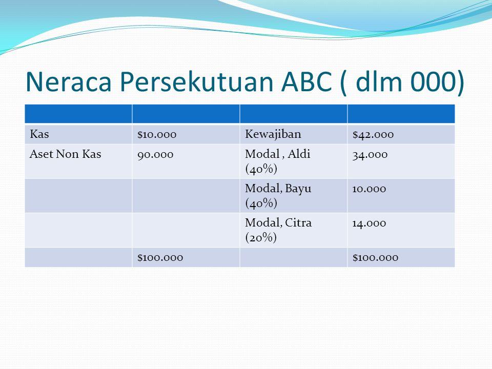 Neraca Persekutuan ABC ( dlm 000) Kas$10.000Kewajiban$42.000 Aset Non Kas90.000Modal, Aldi (40%) 34.000 Modal, Bayu (40%) 10.000 Modal, Citra (20%) 14