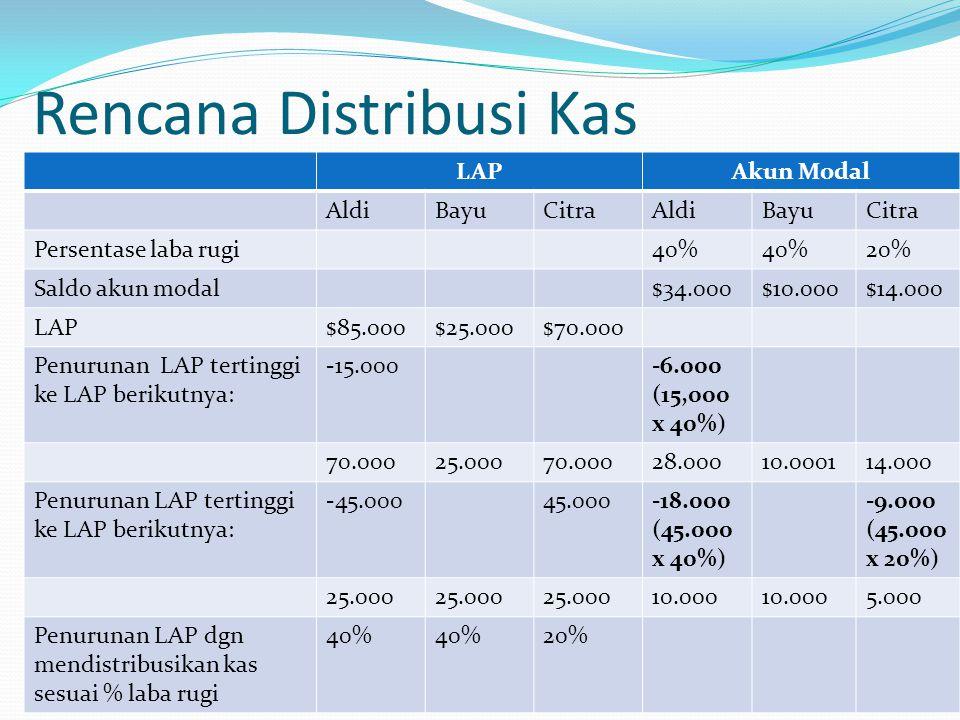 Rencana Distribusi Kas LAPAkun Modal AldiBayuCitraAldiBayuCitra Persentase laba rugi40% 20% Saldo akun modal$34.000$10.000$14.000 LAP$85.000$25.000$70
