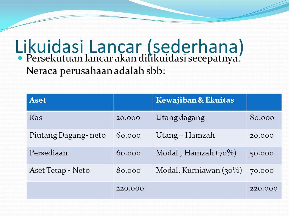 Likuidasi Lancar (sederhana) Persekutuan lancar akan dilikuidasi secepatnya. Neraca perusahaan adalah sbb: AsetKewajiban & Ekuitas Kas20.000Utang daga