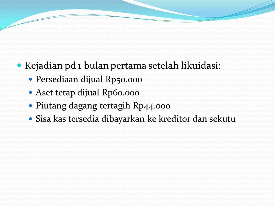 Kejadian pd 1 bulan pertama setelah likuidasi: Persediaan dijual Rp50.000 Aset tetap dijual Rp60.000 Piutang dagang tertagih Rp44.000 Sisa kas tersedi