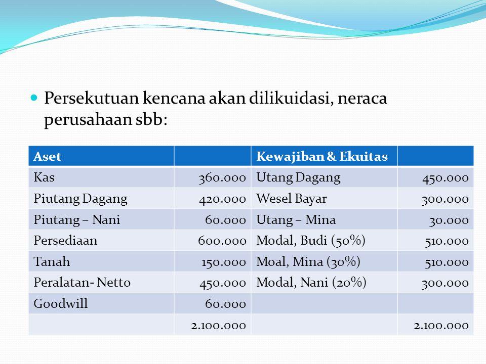 Persekutuan kencana akan dilikuidasi, neraca perusahaan sbb: AsetKewajiban & Ekuitas Kas360.000Utang Dagang450.000 Piutang Dagang420.000Wesel Bayar300