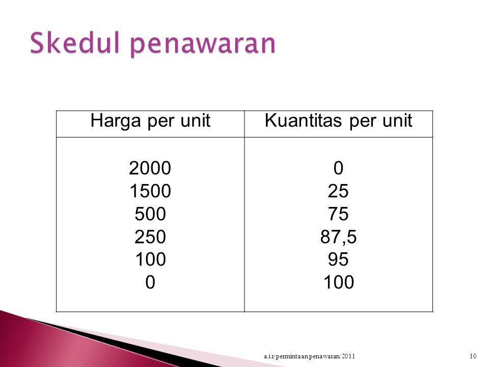Harga per unitKuantitas per unit 2000 1500 500 250 100 0 25 75 87,5 95 100 10a.i.r/permintaan penawaran/2011