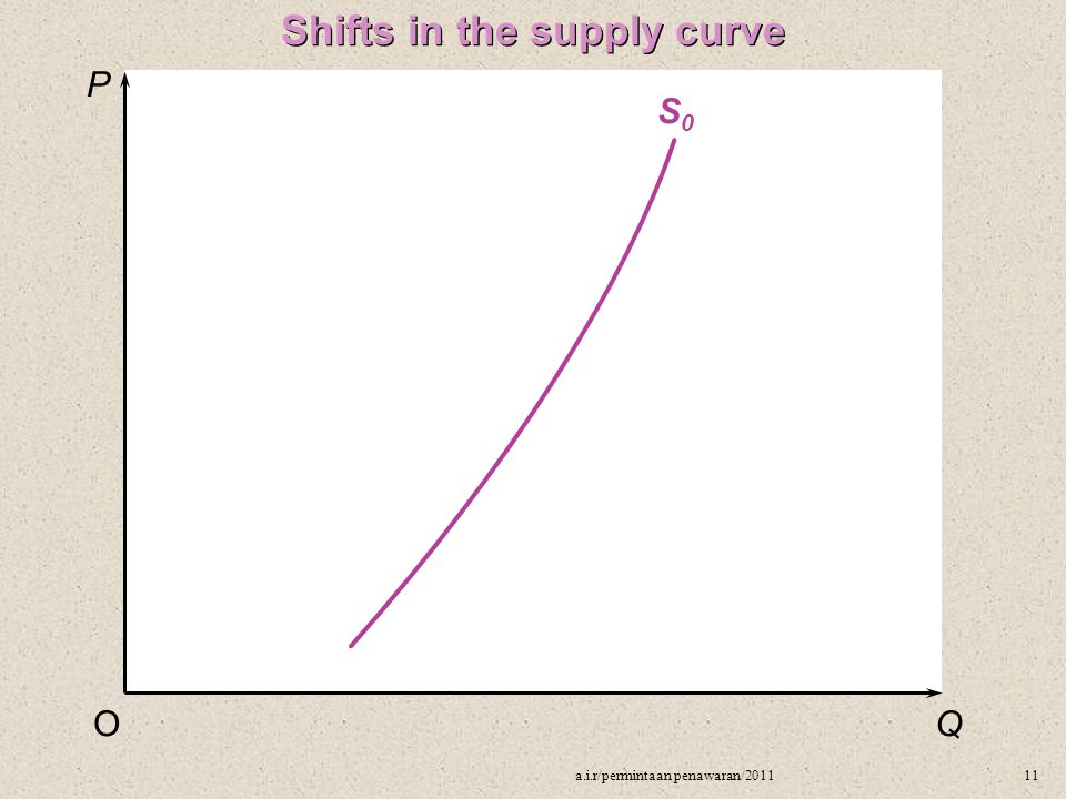 P QO S0S0 Shifts in the supply curve 11a.i.r/permintaan penawaran/2011