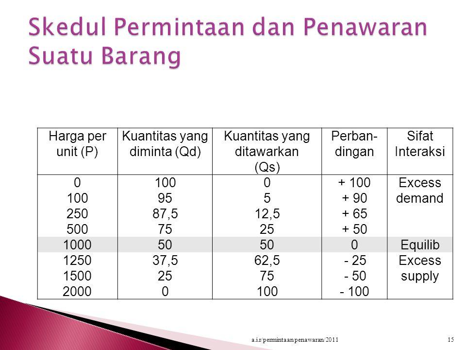 Harga per unit (P) Kuantitas yang diminta (Qd) Kuantitas yang ditawarkan (Qs) Perban- dingan Sifat Interaksi 0 100 250 500 100 95 87,5 75 0 5 12,5 25 + 100 + 90 + 65 + 50 Excess demand 100050 0Equilib 1250 1500 2000 37,5 25 0 62,5 75 100 - 25 - 50 - 100 Excess supply 15a.i.r/permintaan penawaran/2011