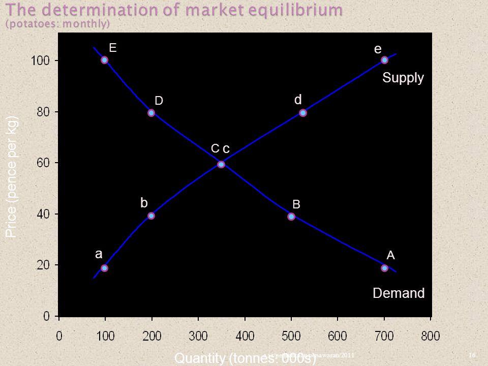 Quantity (tonnes: 000s) E D C B A a b c d e Supply Demand Price (pence per kg) 16a.i.r/permintaan penawaran/2011