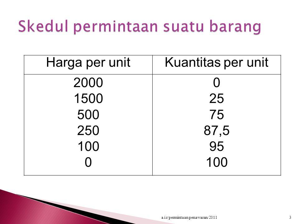 Harga per unitKuantitas per unit 2000 1500 500 250 100 0 25 75 87,5 95 100 3a.i.r/permintaan penawaran/2011
