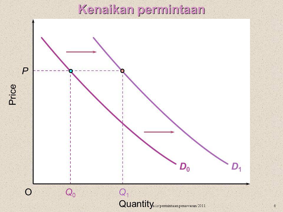 D0D0 Price P OQ0Q0 Q1Q1 Quantity Penurunan permintaan D1D1 7a.i.r/permintaan penawaran/2011