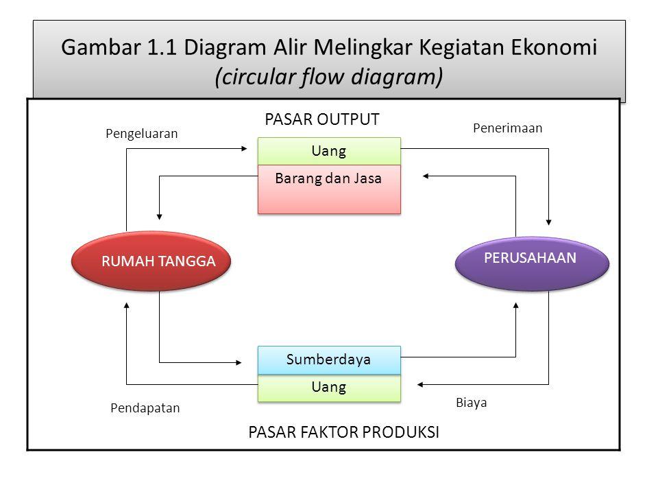 Gambar 1.1 Diagram Alir Melingkar Kegiatan Ekonomi (circular flow diagram) RUMAH TANGGA Uang Barang dan Jasa PERUSAHAAN Uang Sumberdaya Pengeluaran Pe