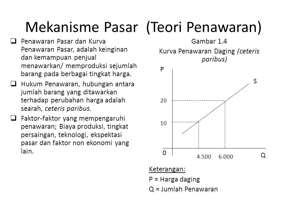 Mekanisme Pasar (Teori Penawaran)  Penawaran Pasar dan Kurva Penawaran Pasar, adalah keinginan dan kemampuan penjual menawarkan/ memproduksi sejumlah