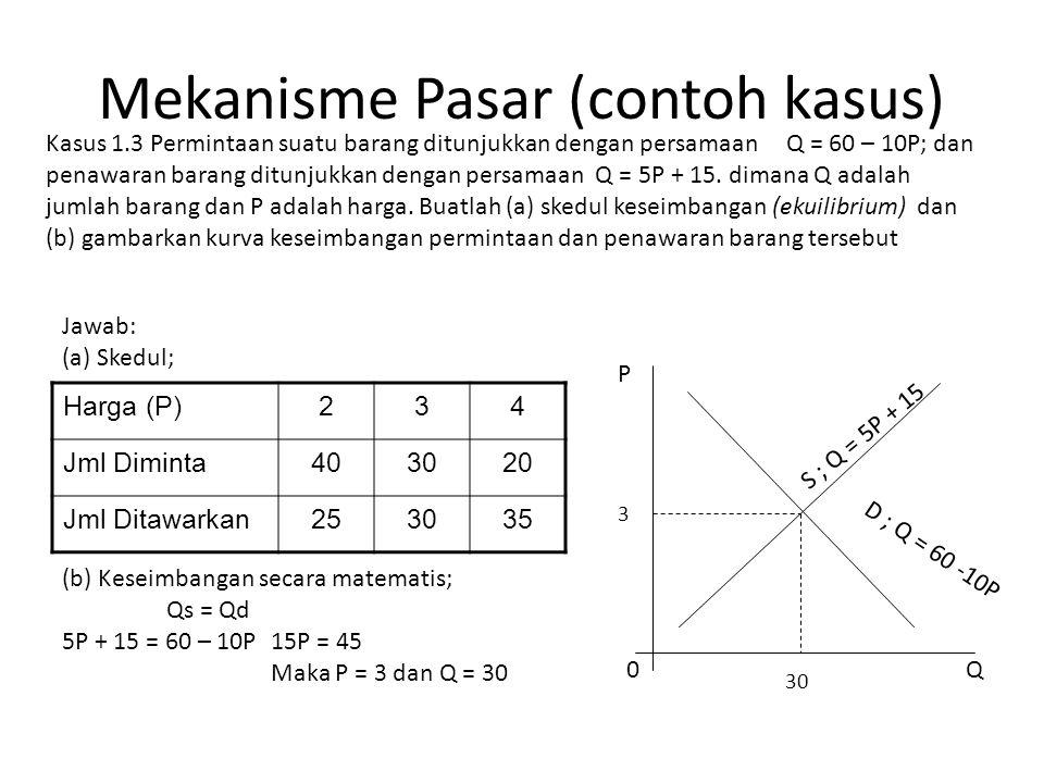 Mekanisme Pasar (contoh kasus) Kasus 1.3 Permintaan suatu barang ditunjukkan dengan persamaan Q = 60 – 10P; dan penawaran barang ditunjukkan dengan pe