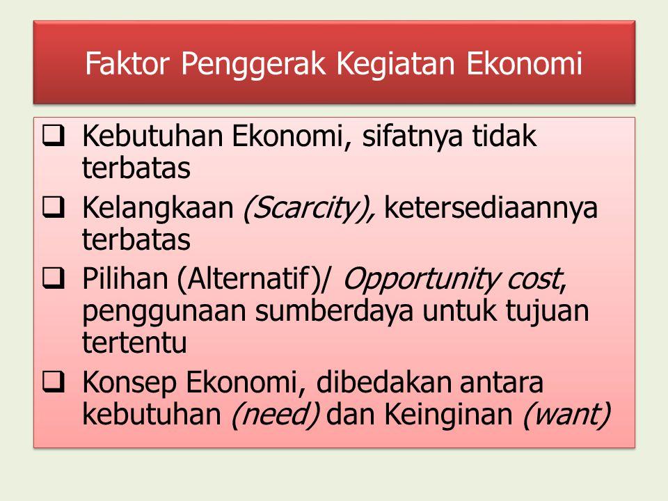 Faktor Penggerak Kegiatan Ekonomi  Kebutuhan Ekonomi, sifatnya tidak terbatas  Kelangkaan (Scarcity), ketersediaannya terbatas  Pilihan (Alternatif