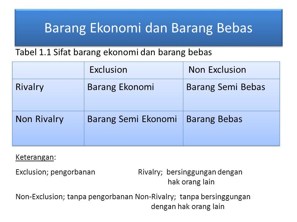 Barang Ekonomi dan Barang Bebas Keterangan: Exclusion; pengorbanan Rivalry; bersinggungan dengan hak orang lain Non-Exclusion; tanpa pengorbanan Non-R