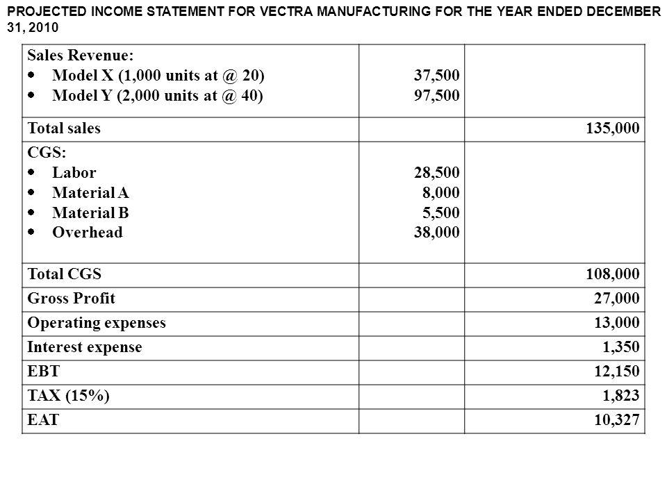 Sales Revenue:  Model X (1,000 units at @ 20)  Model Y (2,000 units at @ 40) 37,500 97,500 Total sales135,000 CGS:  Labor  Material A  Material B