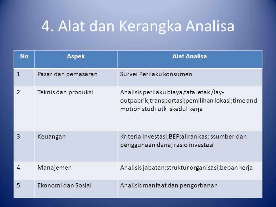 4. Alat dan Kerangka Analisa NoAspekAlat Analisa 1Pasar dan pemasaranSurvei Perilaku konsumen 2Teknis dan produksiAnalisis perilaku biaya,tata letak /