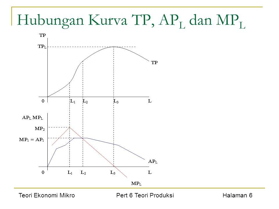 Teori Ekonomi Mikro Pert 6 Teori Produksi Halaman 6 Hubungan Kurva TP, AP L dan MP L