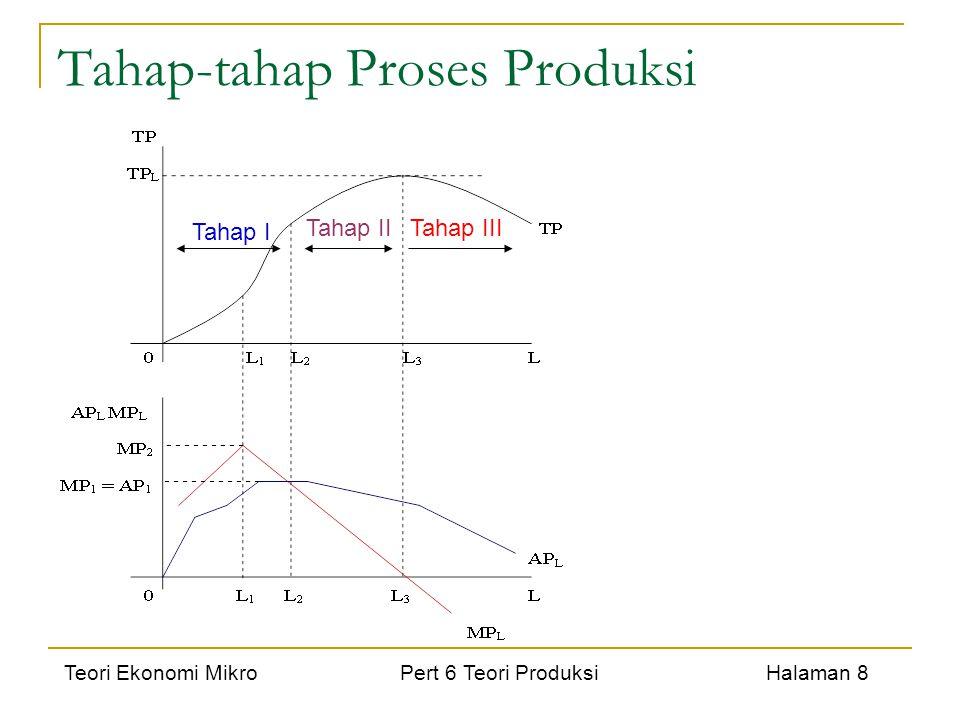 Teori Ekonomi Mikro Pert 6 Teori Produksi Halaman 8 Tahap-tahap Proses Produksi Tahap I Tahap IITahap III