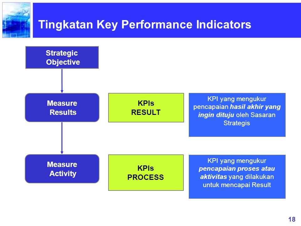 18 Strategic Objective Measure Results KPIs RESULT Measure Activity KPIs PROCESS Tingkatan Key Performance Indicators KPI yang mengukur pencapaian has