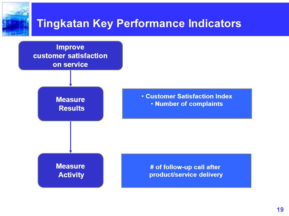 19 Improve customer satisfaction on service Measure Results Customer Satisfaction Index Number of complaints Measure Activity # of follow-up call after product/service delivery Tingkatan Key Performance Indicators