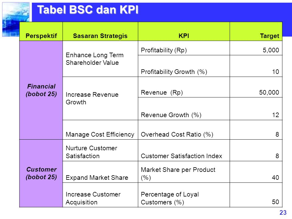 23 Tabel BSC dan KPI PerspektifSasaran StrategisKPI Target Financial (bobot 25) Enhance Long Term Shareholder Value Profitability (Rp) 5,000 Profitabi