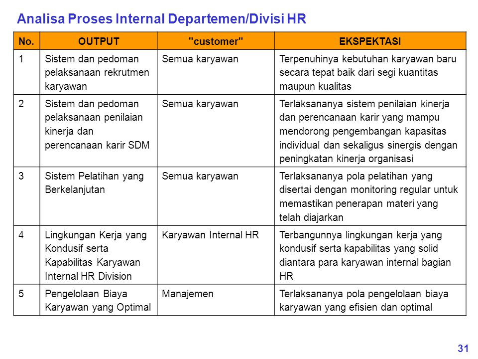 31 Analisa Proses Internal Departemen/Divisi HR No.OUTPUT