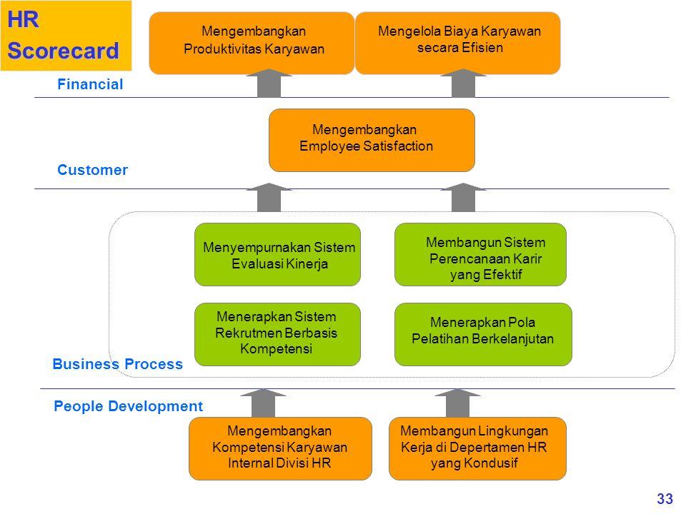 33 People Development Business Process Financial Membangun Sistem Perencanaan Karir yang Efektif Menerapkan Pola Pelatihan Berkelanjutan Menerapkan Si