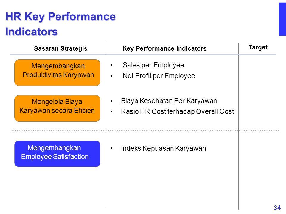 34 Mengelola Biaya Karyawan secara Efisien Mengembangkan Produktivitas Karyawan Mengembangkan Employee Satisfaction HR Key Performance Indicators Sasa