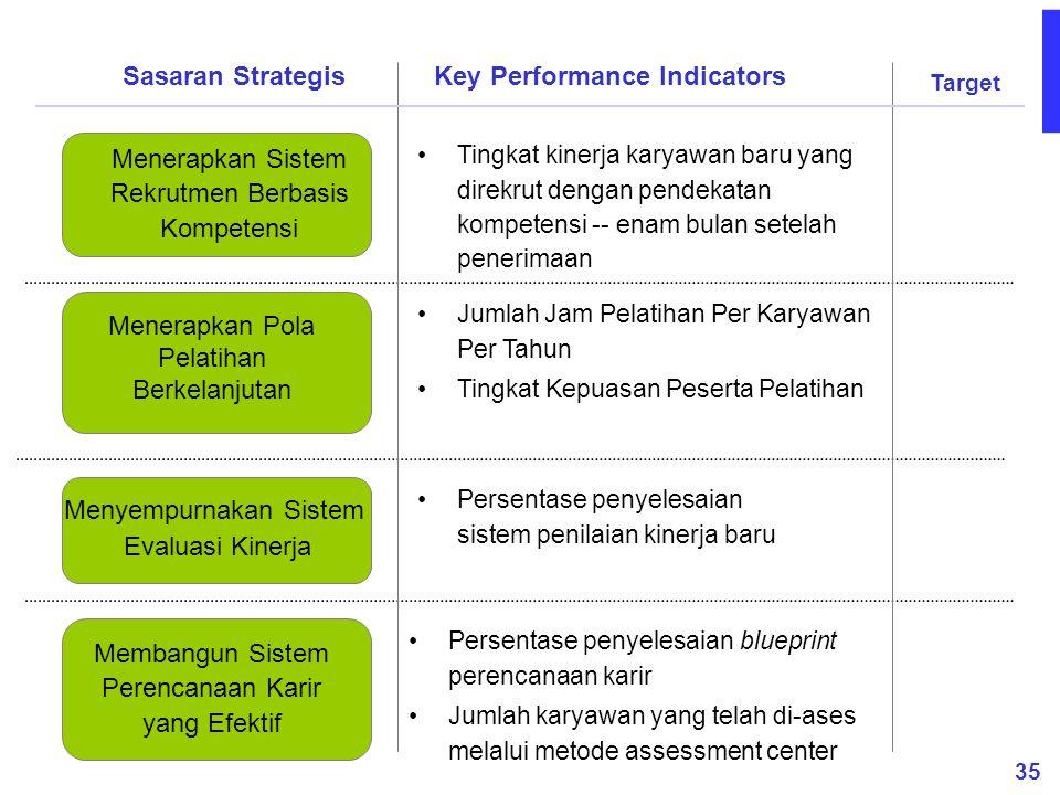 35 Membangun Sistem Perencanaan Karir yang Efektif Menerapkan Pola Pelatihan Berkelanjutan Menerapkan Sistem Rekrutmen Berbasis Kompetensi Tingkat kin