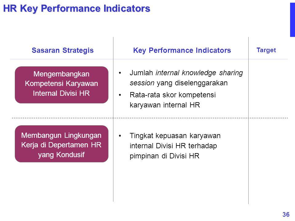 36 Membangun Lingkungan Kerja di Depertamen HR yang Kondusif Mengembangkan Kompetensi Karyawan Internal Divisi HR Tingkat kepuasan karyawan internal D