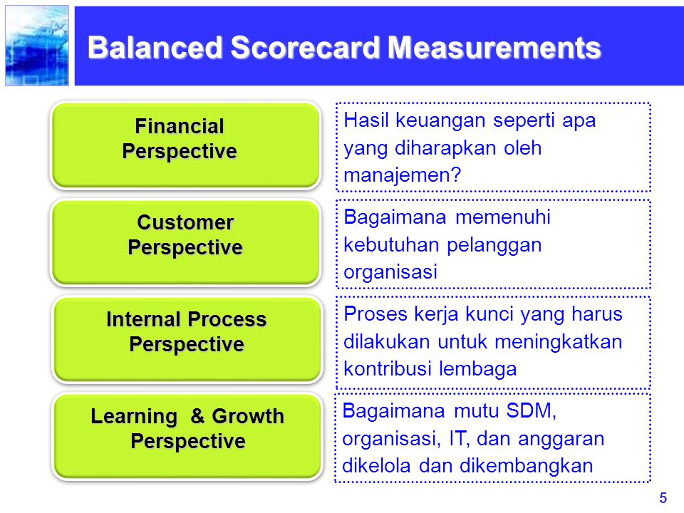 5 Balanced Scorecard Measurements FinancialPerspective CustomerPerspective Internal Process Perspective Learning & Growth Perspective Hasil keuangan s