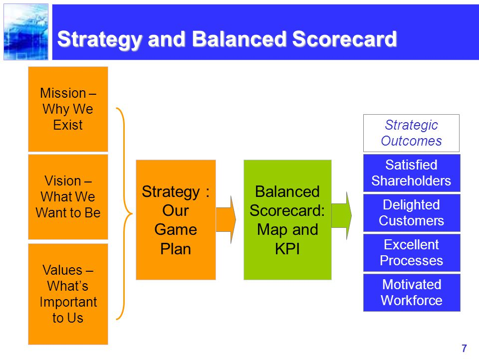7 Strategy and Balanced Scorecard Mission – Why We Exist Vision – What We Want to Be Values – What's Important to Us Strategy : Our Game Plan Balanced