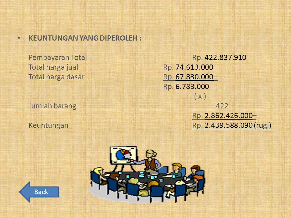 KEUNTUNGAN YANG DIPEROLEH : Pembayaran TotalRp. 422.837.910 Total harga jualRp. 74.613.000 Total harga dasarRp. 67.830.000 – Rp. 6.783.000 ( x ) Jumla