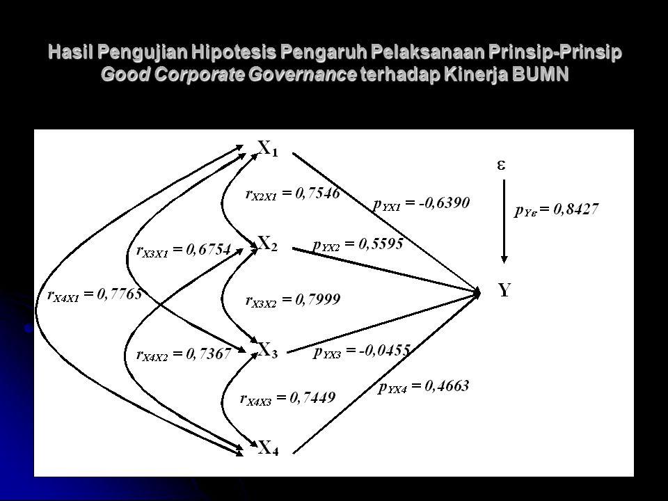 Hasil Pengujian Hipotesis Pengaruh Pelaksanaan Prinsip-Prinsip Good Corporate Governance terhadap Kinerja BUMN