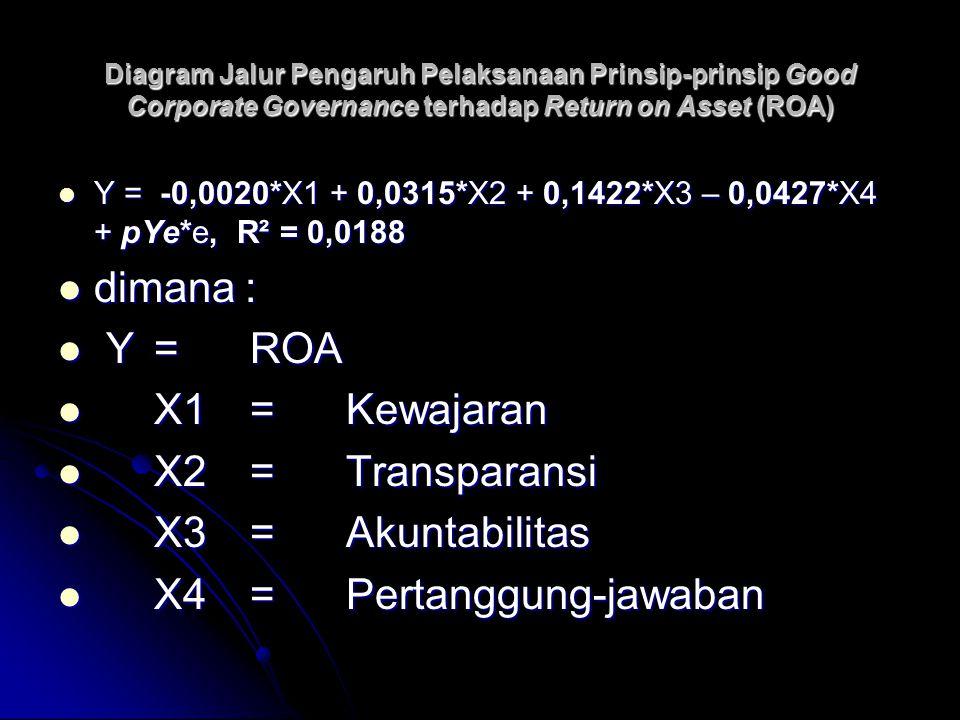 Diagram Jalur Pengaruh Pelaksanaan Prinsip-prinsip Good Corporate Governance terhadap Return on Asset (ROA) Y = -0,0020*X1 + 0,0315*X2 + 0,1422*X3 – 0