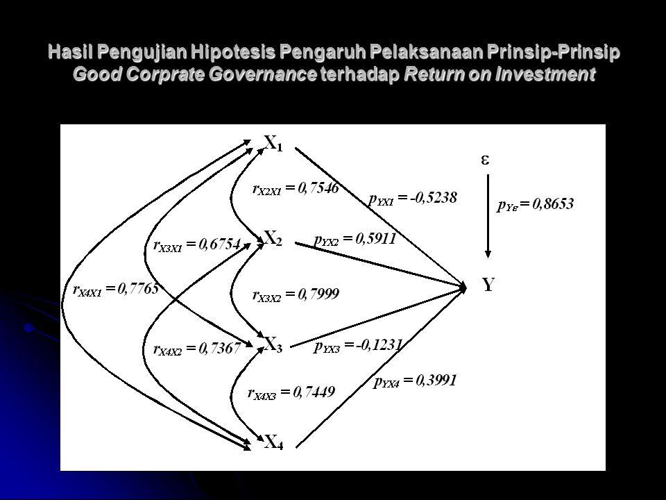 Hasil Pengujian Hipotesis Pengaruh Pelaksanaan Prinsip-Prinsip Good Corprate Governance terhadap Return on Investment