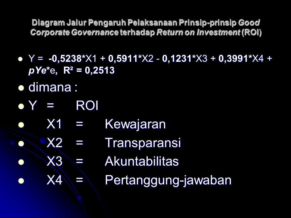 Diagram Jalur Pengaruh Pelaksanaan Prinsip-prinsip Good Corporate Governance terhadap Return on Investment (ROI) Y = -0,5238*X1 + 0,5911*X2 - 0,1231*X