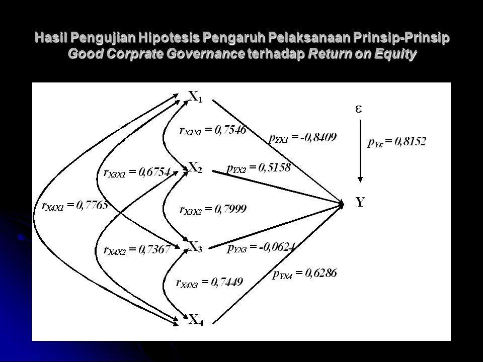 Hasil Pengujian Hipotesis Pengaruh Pelaksanaan Prinsip-Prinsip Good Corprate Governance terhadap Return on Equity