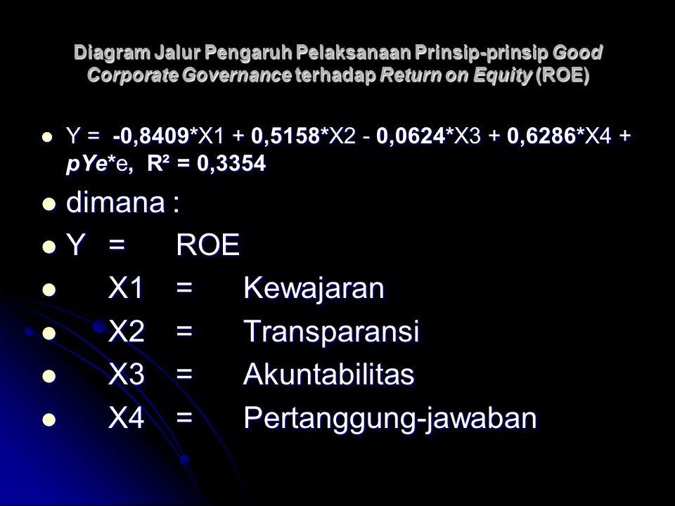 Diagram Jalur Pengaruh Pelaksanaan Prinsip-prinsip Good Corporate Governance terhadap Return on Equity (ROE) Y = -0,8409*X1 + 0,5158*X2 - 0,0624*X3 +
